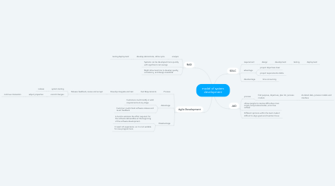 Mind Map: model of system development