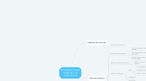 Mind Map: APROXIMACIONES TEÓRICAS A LA EVALUACIÓN