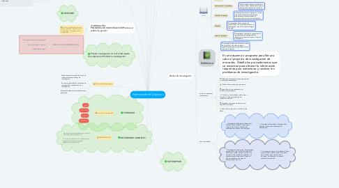 Mind Map: Formulación de Objetivos