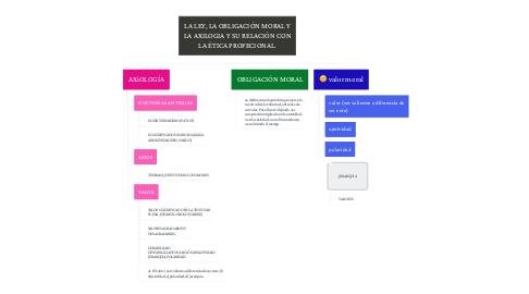 Mind Map: LA LEY, LA OBLIGACIÓN MORAL Y LA AXILOGIA Y SU RELACIÓN CON LA ÉTICA PROFECIONAL.