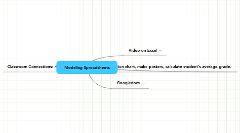 Mind Map: Modeling Spreadsheets