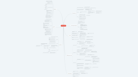 Mind Map: Økonomi