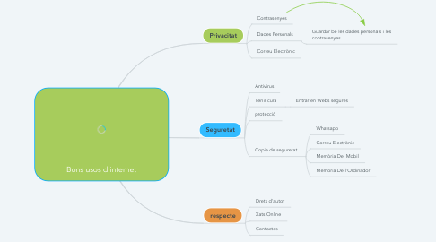 Mind Map: Bons usos d'internet