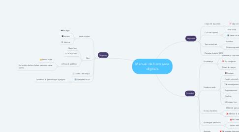 Mind Map: Manual de bons usos digitals