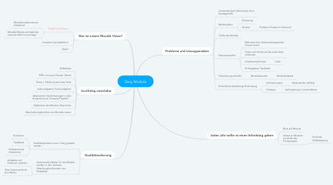 Mind Map: Sexy Module