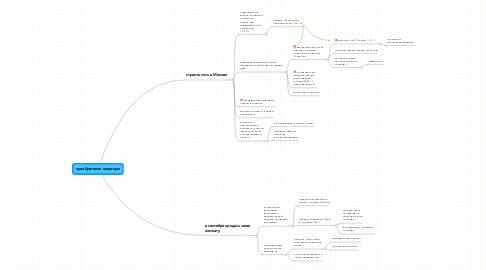 Mind Map: приобретение квартиры