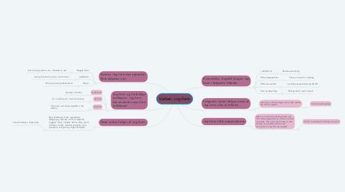 Mind Map: Verber: -ing form