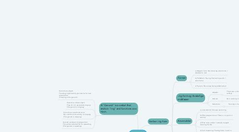 Mind Map: Ing-form