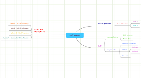 Mind Map: Staff Meeting