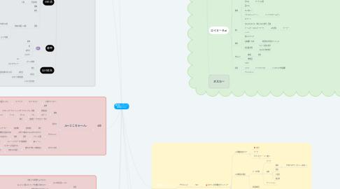 Mind Map: 剛力隊ハイブリッド 専門家について