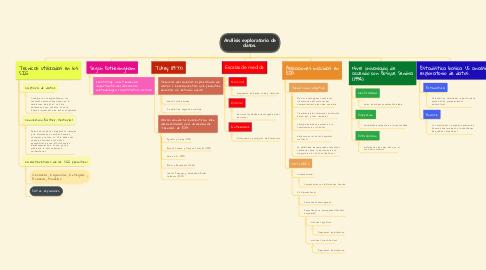 Mind Map: Análisis exploratorio de datos.
