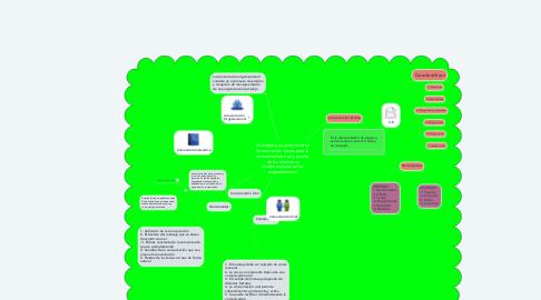 Mind Map: Conceptos, características y herramientas claves para la comunicación oral y escrita de las relaciones interpersonales en las organizaciones
