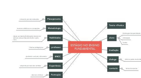 Mind Map: ESTÁGIO NO ENSINO FUNDAMENTAL