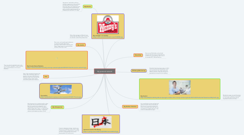 Mind Map: My personal network