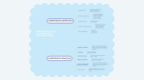 Mind Map: COMPETENCIAS DE UN ESTUDIANTE EN LA EDUCACIÓN VIRTUAL