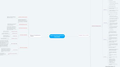 Mind Map: BASES EPISTEMOLÓGICAS DE PEDAGOGÍA