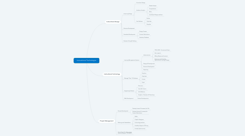 Mind Map: Instructional Technologist