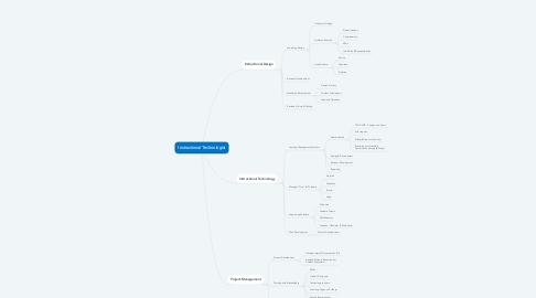 Mind Map: Instructional Technologist