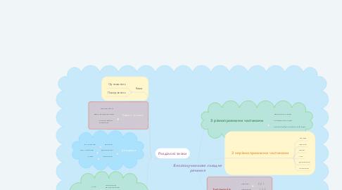 Mind Map: Безсполучникове складне речення