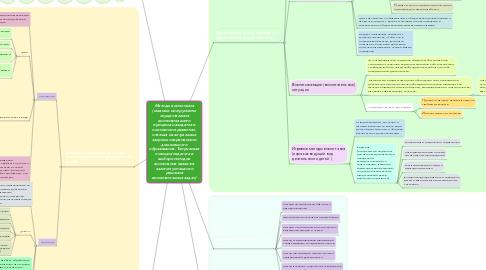 Mind Map: Методы воспитания (главные инструменты осуществления воспитательного процесса находятся в постоянном развитии, отвечая на актуальные запросы современного дошкольного образования. Творческая позиция педагога в выборе методов воспитания является залогом успешного решения воспитательных задач)