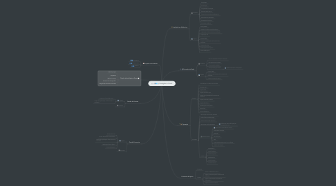 Mind Map: Inteligência Smart