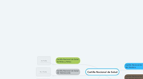 Mind Map: Cartilla Nacional de Salud