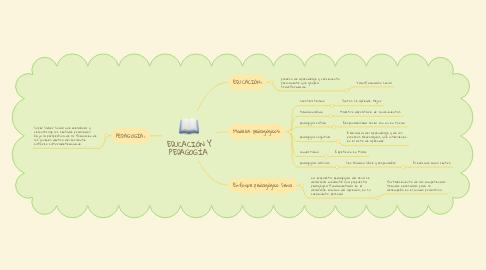 Mind Map: EDUCACIÓN Y PEDAGOGÍA.