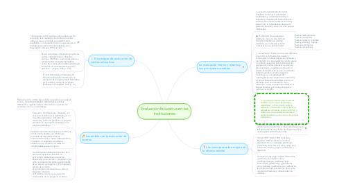 Mind Map: Evaluación Educativa en las Instituciones