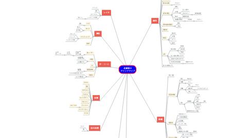 Mind Map: 佐藤聡の マインドマップ