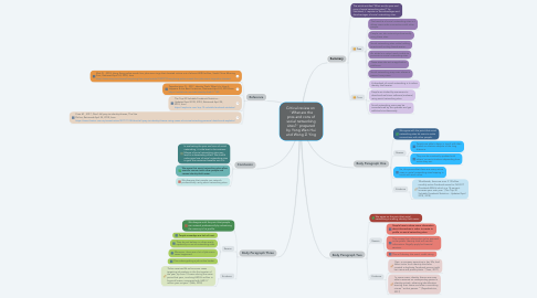 Mind Map: Critical review on  ' What are the pros and cons of social networking sites? ' prepared by Yong Wen Hui and Wong Zi Ying