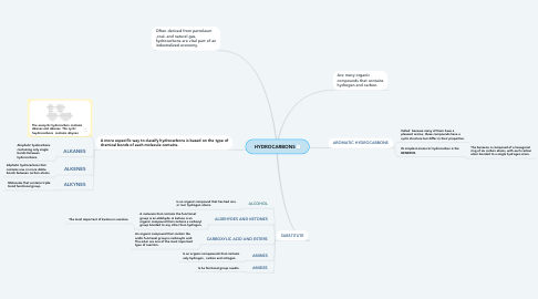Mind Map: HYDROCARBONS