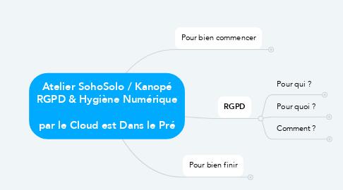 Mind Map: Atelier SohoSolo / Kanopé RGPD & Hygiène Numérique  par le Cloud est Dans le Pré
