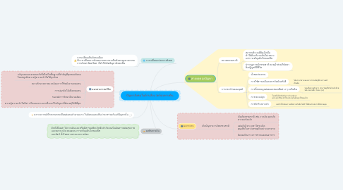 Mind Map: ปัญหาสังคมในด้านสิ่งแวดล้อมทางดิน