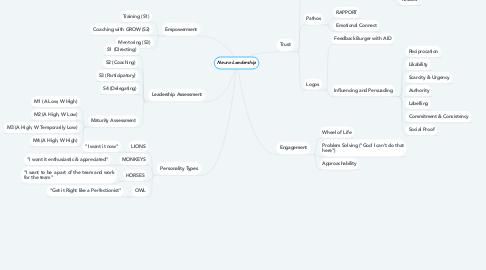 Mind Map: Neuro-Leadership