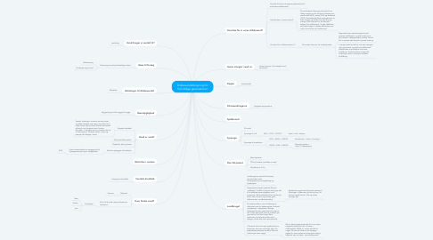 Mind Map: Drikkevandsforsyning for fremtidige generationer