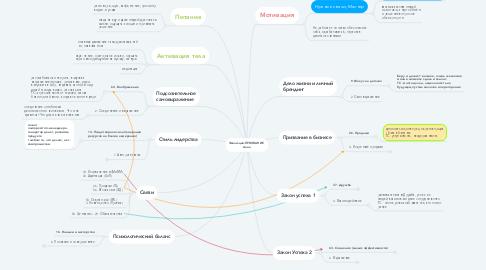 Mind Map: Эволюция-ПРИЗВАНИЕ  Анна
