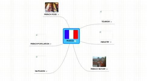 Mind Map: FRANCE