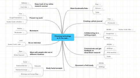 Mind Map: Choosing technology to fit the task...