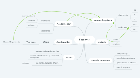Mind Map: Faculty