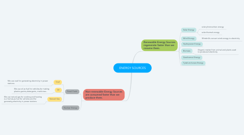 Mind Map: ENERGY SOURCES