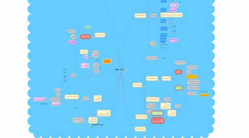 Mind Map: الاستحقاق