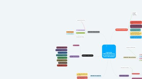 Mind Map: PSIKOLOGI PERKEMBANGAN dan APLIKASINYA DALAM DUNIA PENDIDIKAN