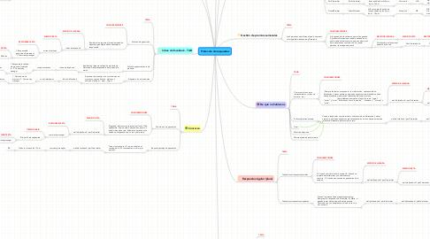 Mind Map: Protocolo de respuestas