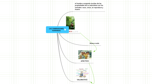 Mind Map: LAS DIMENSIONES HUMANAS