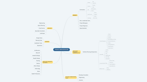 Mind Map: PROJECT INNOVATION HUB