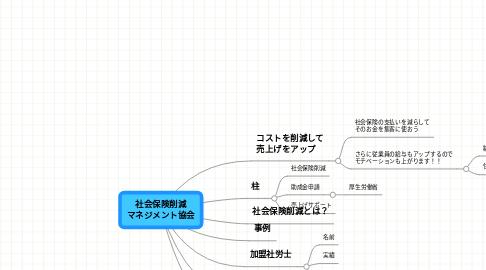 Mind Map: 社会保険削減 マネジメント協会