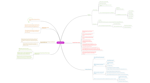 Mind Map: Alam Semesta