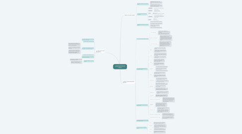 Mind Map: 1.0 INTRODUCTION TO SYSTEM ANALYSIS AND DESIGN