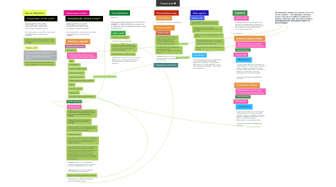 Mind Map: Стадии лида