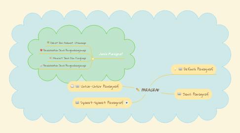 Mind Map: PARAGRAF